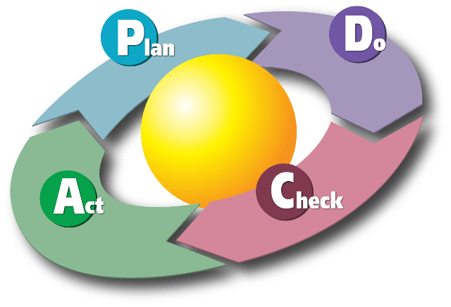 shift sscx PDCA lean six sigma implementasi